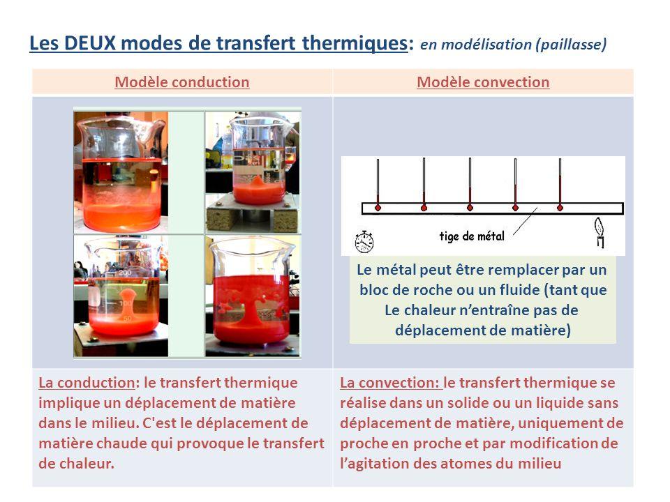 Les DEUX modes de transfert thermiques: en modélisation (paillasse)