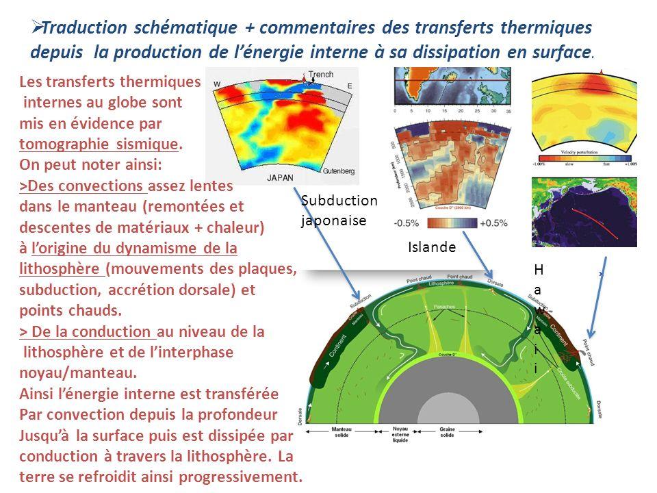 Traduction schématique + commentaires des transferts thermiques depuis la production de l'énergie interne à sa dissipation en surface.