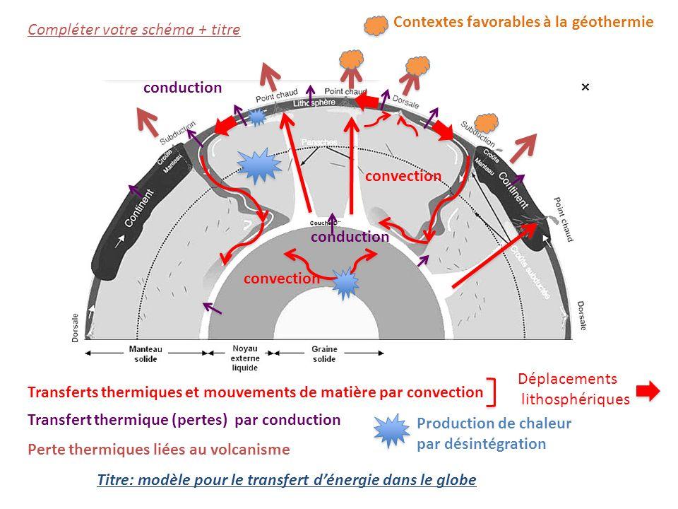 Contextes favorables à la géothermie