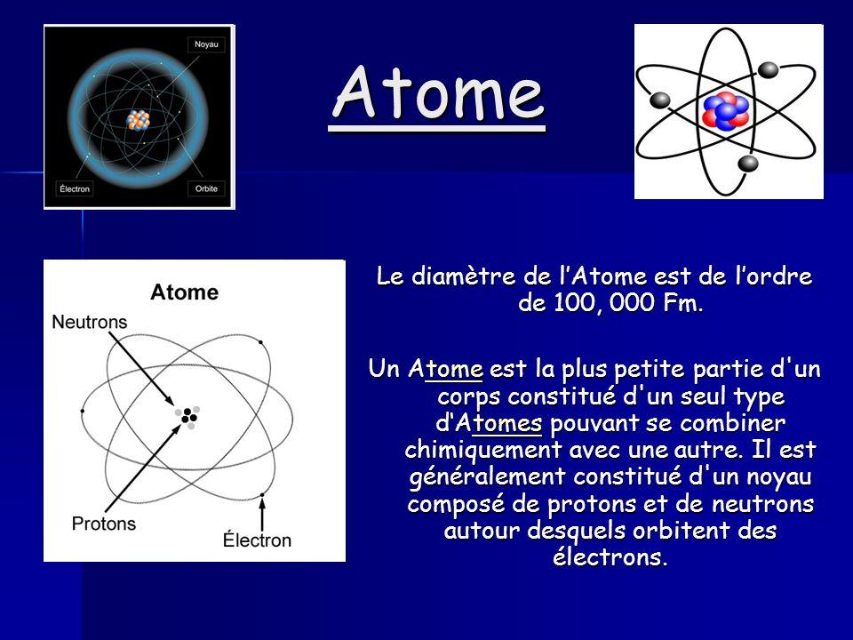 Le diamètre de l'Atome est de l'ordre de 100, 000 Fm.