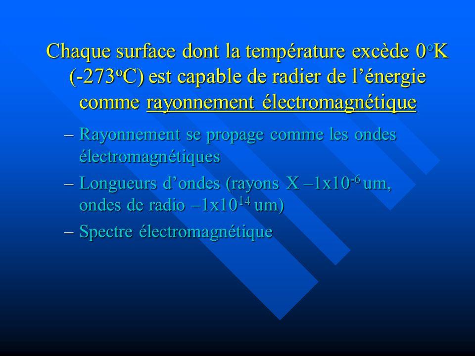 Chaque surface dont la température excède 0oK (-273oC) est capable de radier de l'énergie comme rayonnement électromagnétique
