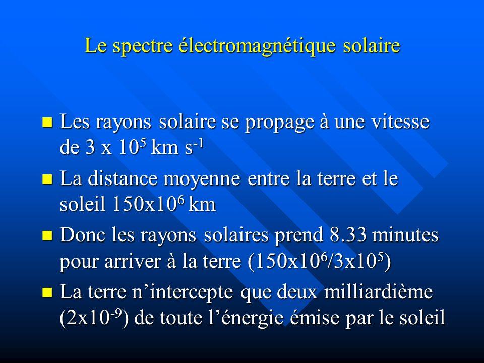 Le spectre électromagnétique solaire