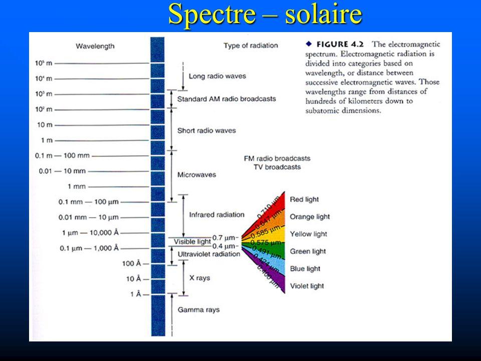 Spectre – solaire