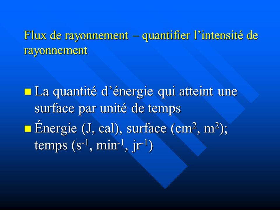 Flux de rayonnement – quantifier l'intensité de rayonnement