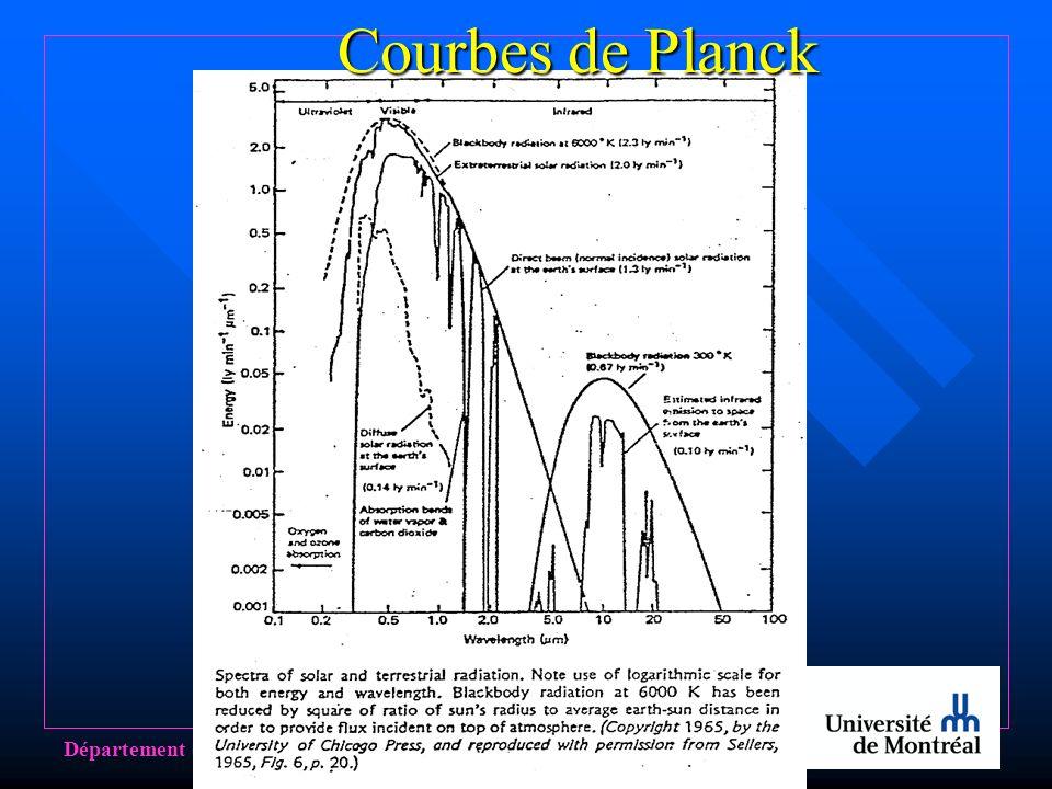 Courbes de Planck Département de géographie