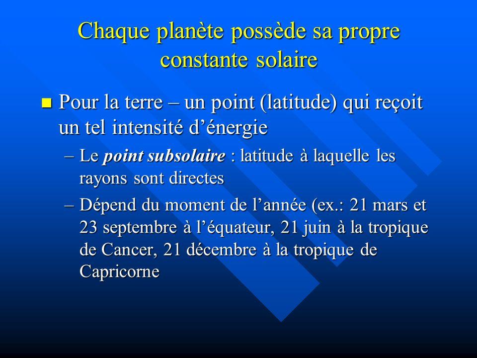 Chaque planète possède sa propre constante solaire