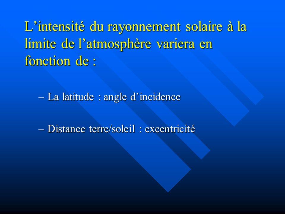 L'intensité du rayonnement solaire à la limite de l'atmosphère variera en fonction de :