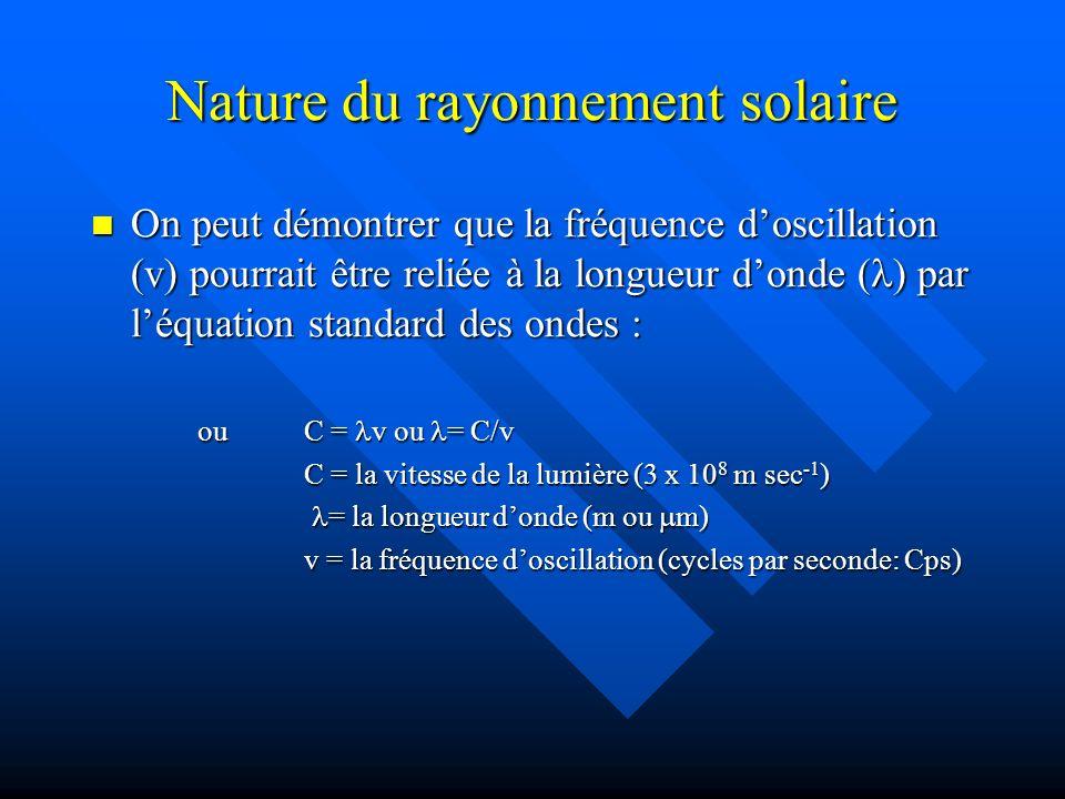 Nature du rayonnement solaire