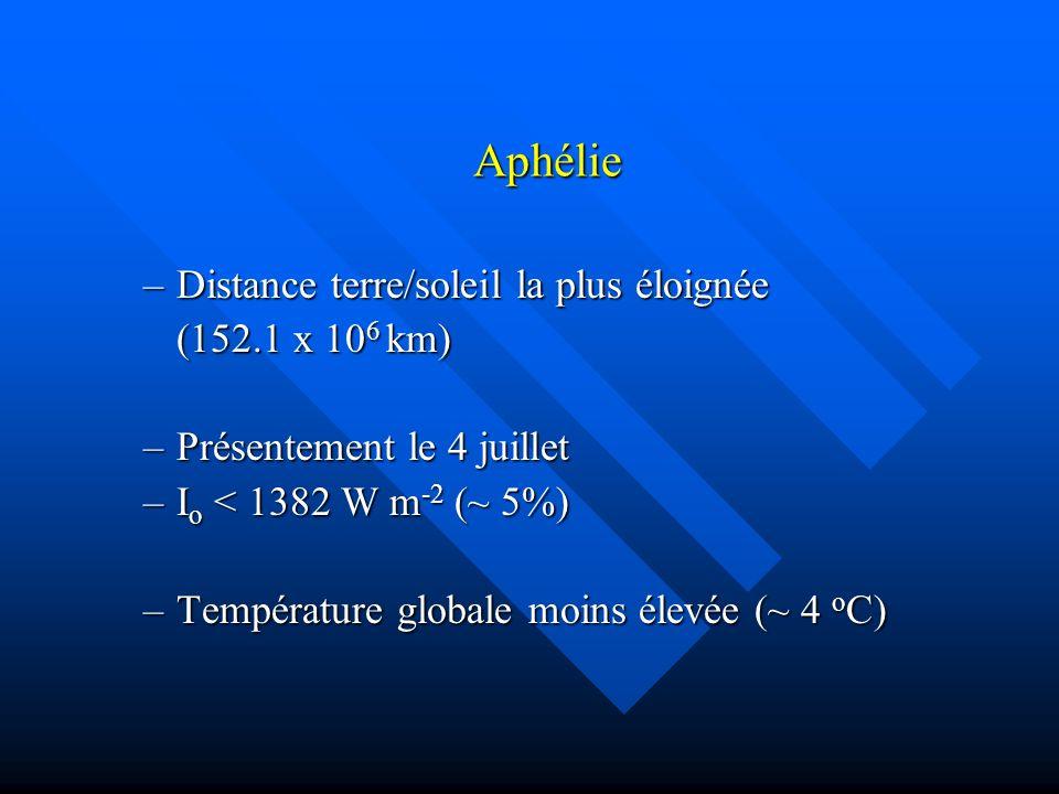Aphélie Distance terre/soleil la plus éloignée (152.1 x 106 km)