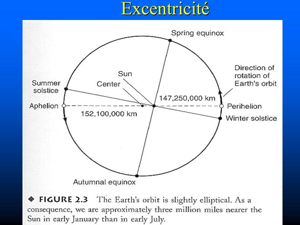 Excentricité