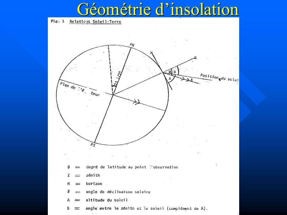 Géométrie d'insolation