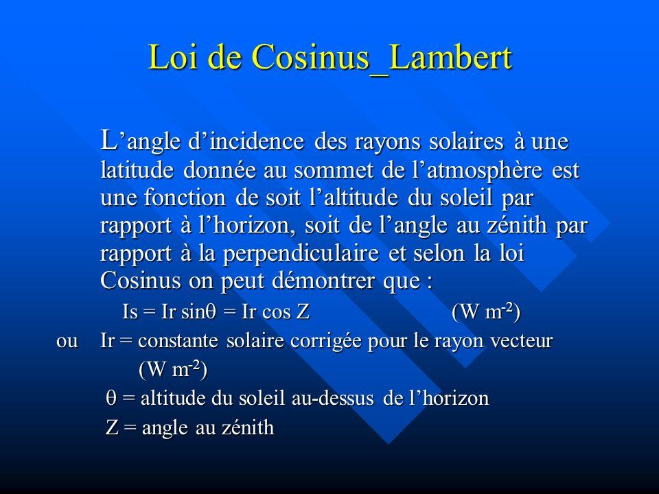 Loi de Cosinus_Lambert
