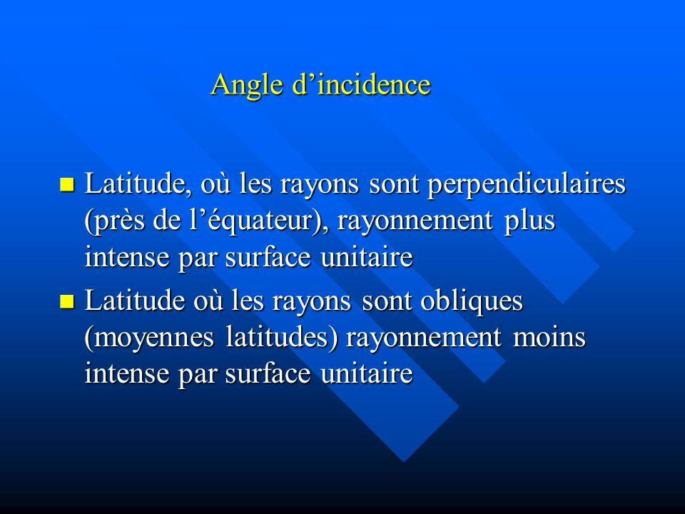 Angle d'incidence Latitude, où les rayons sont perpendiculaires (près de l'équateur), rayonnement plus intense par surface unitaire.