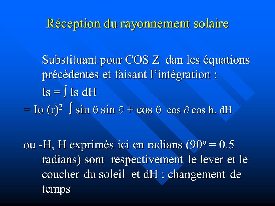 Réception du rayonnement solaire