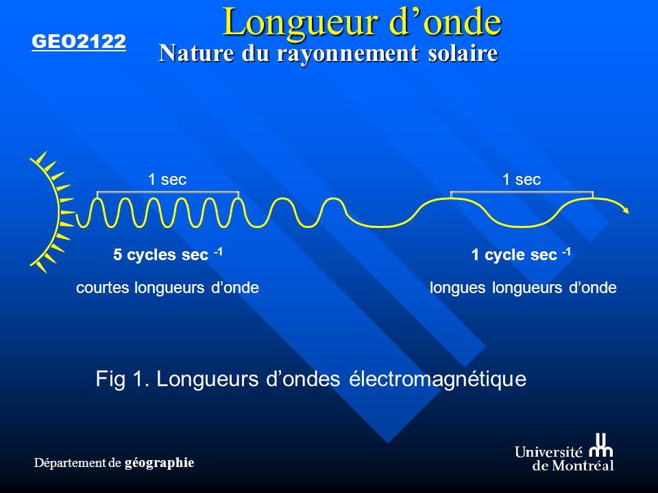 Longueur d'onde Nature du rayonnement solaire
