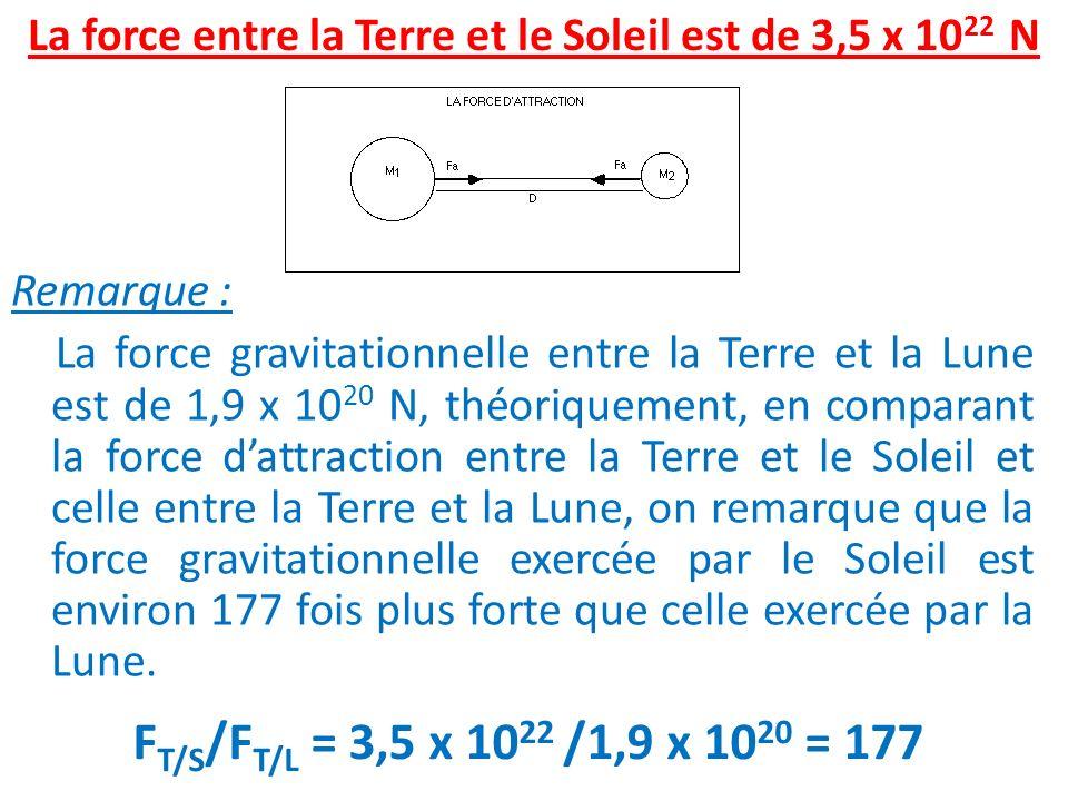 La force entre la Terre et le Soleil est de 3,5 x 1022 N