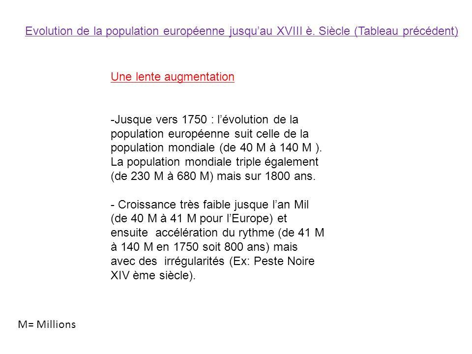Evolution de la population européenne jusqu'au XVIII è