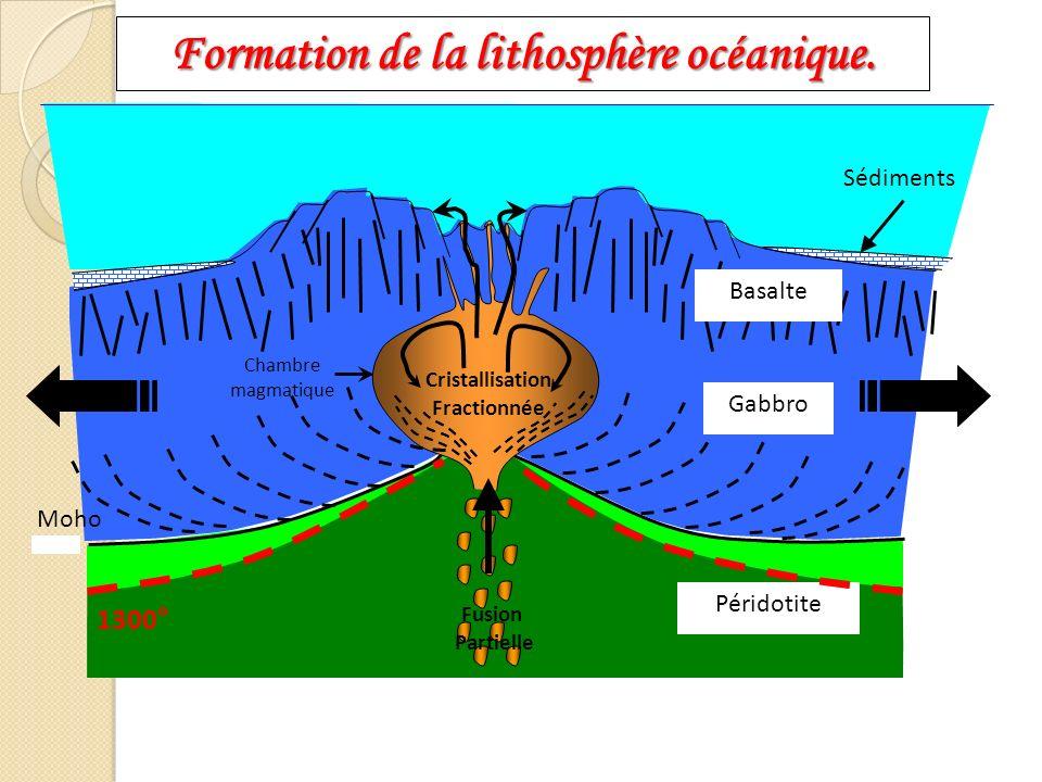Formation de la lithosphère océanique. Cristallisation Fractionnée