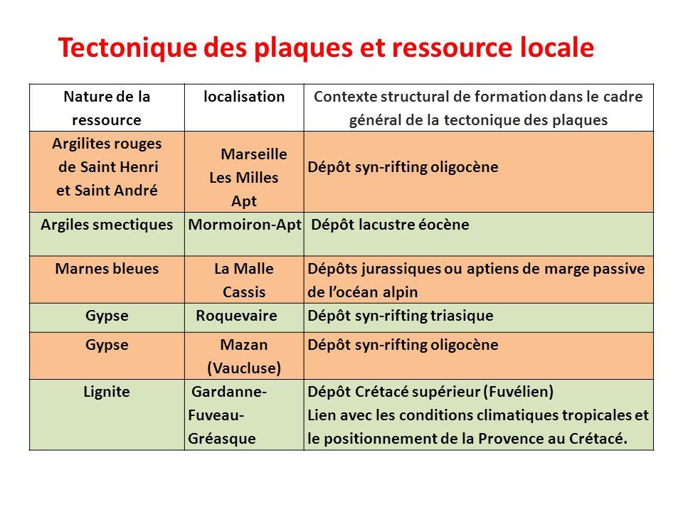 Tectonique des plaques et ressource locale