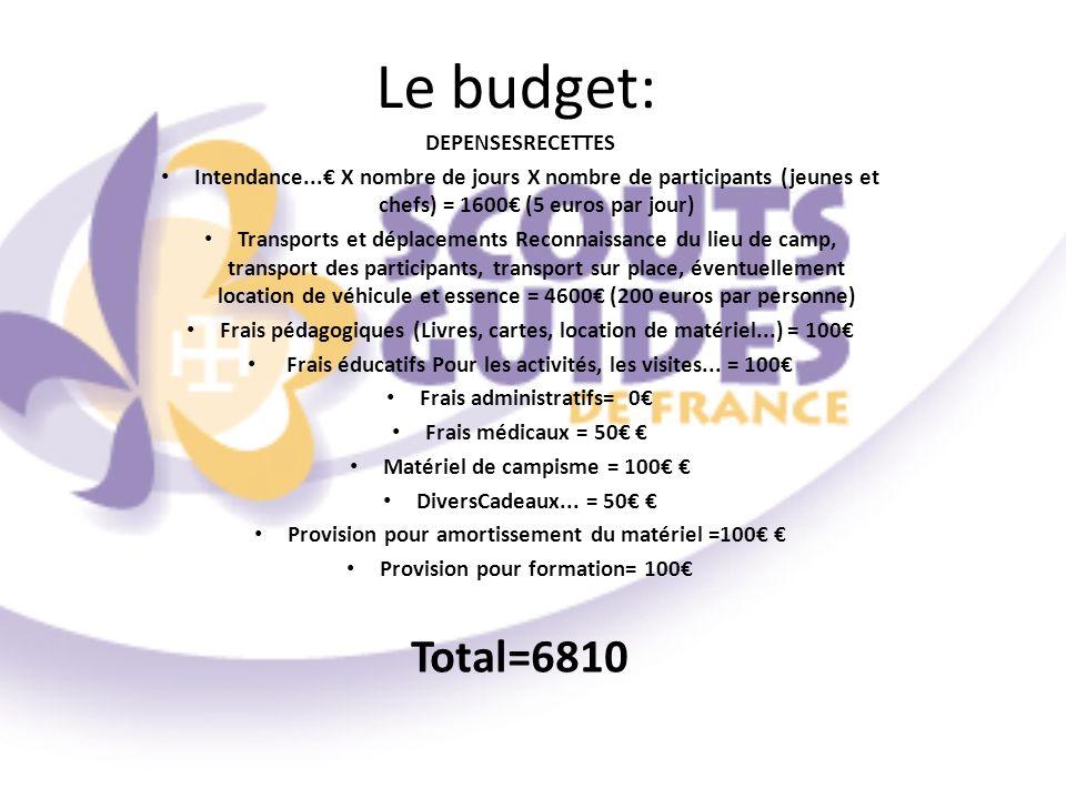 Le budget: Total=6810 DEPENSESRECETTES