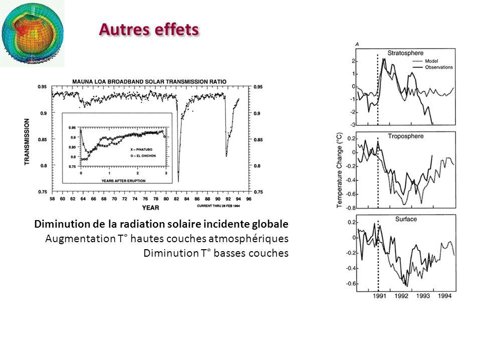 Autres effets Diminution de la radiation solaire incidente globale