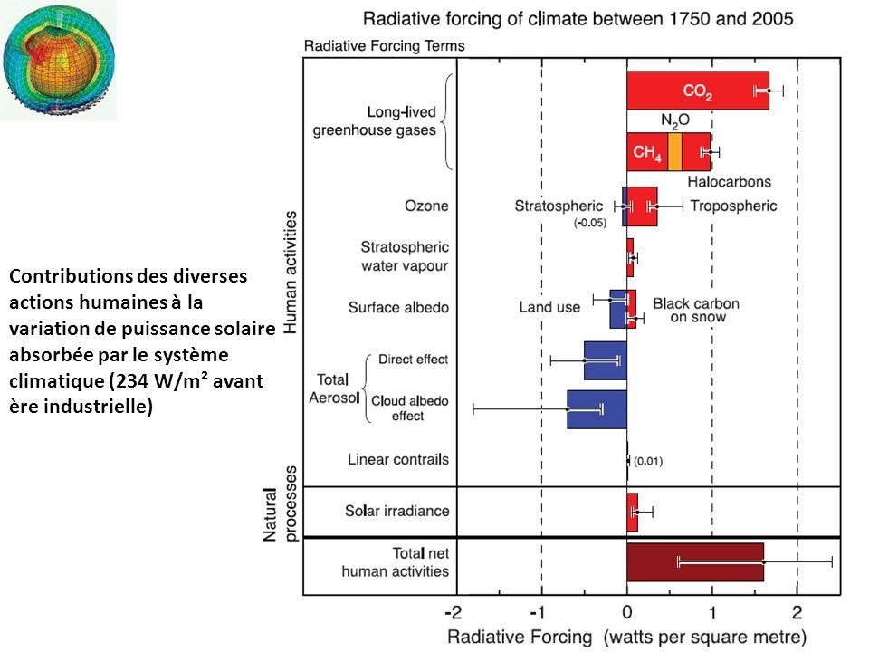 Contributions des diverses actions humaines à la variation de puissance solaire absorbée par le système climatique (234 W/m² avant ère industrielle)
