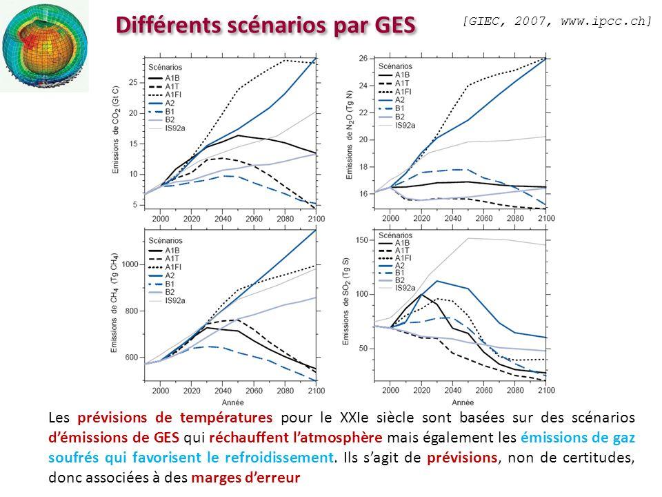 Différents scénarios par GES
