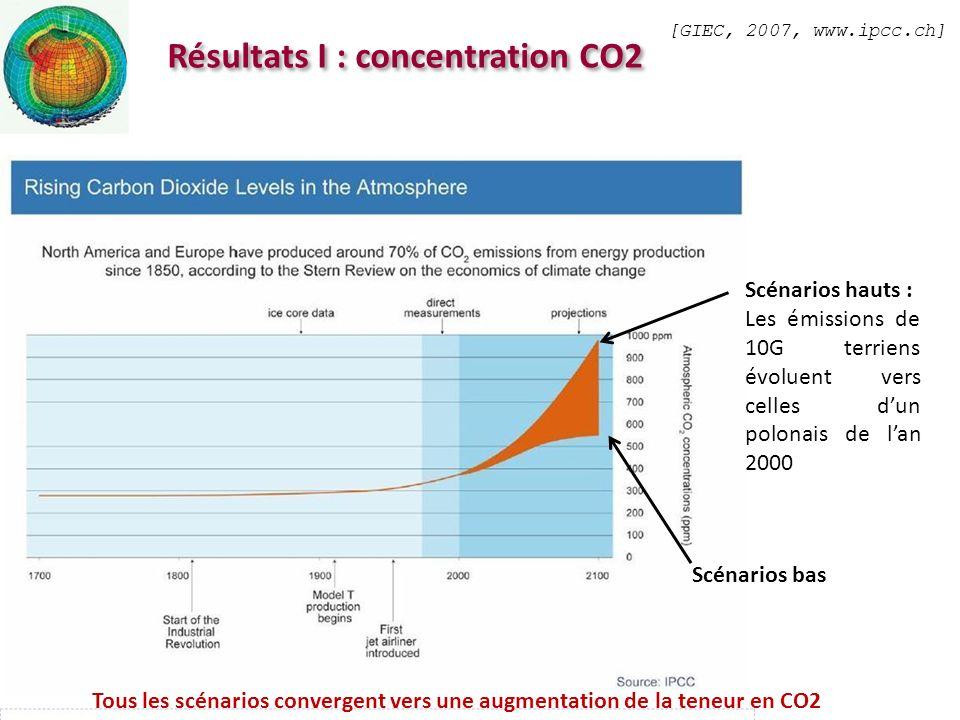 Résultats I : concentration CO2