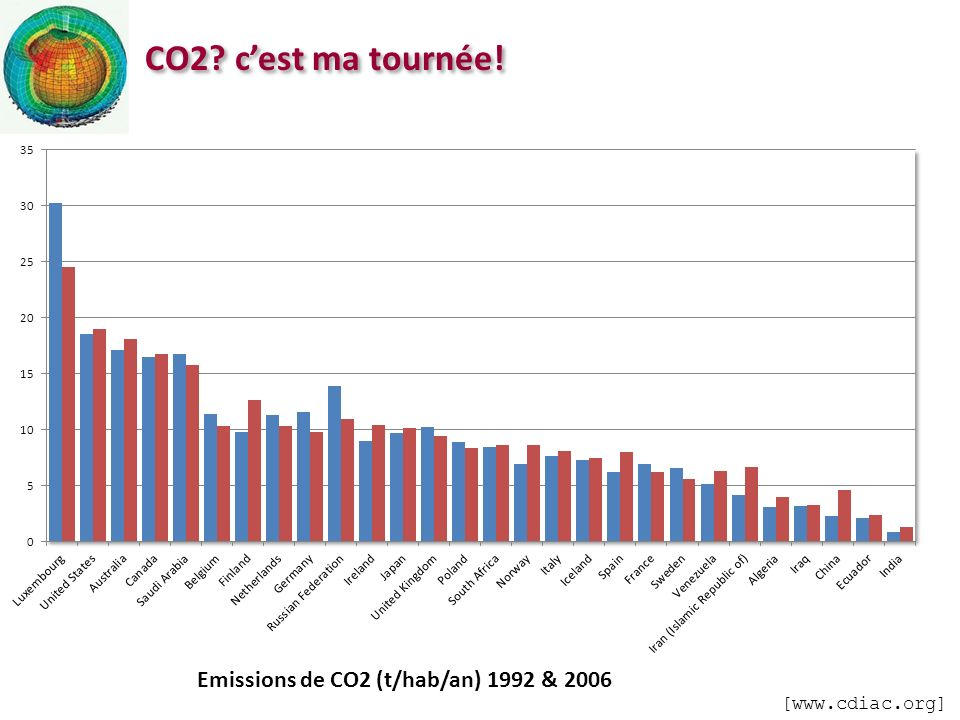 CO2 c'est ma tournée! Emissions de CO2 (t/hab/an) 1992 & 2006