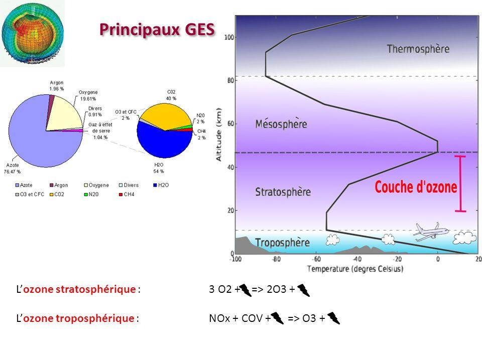 Principaux GES L'ozone stratosphérique : 3 O2 + => 2O3 +