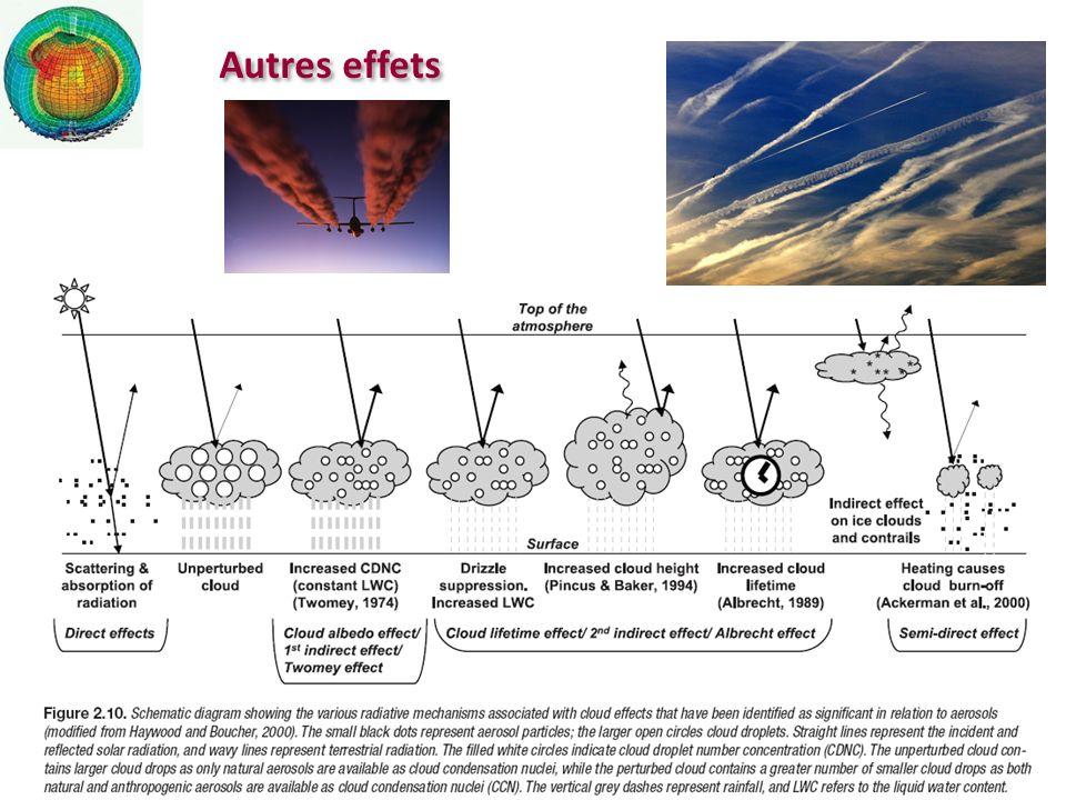 Autres effets