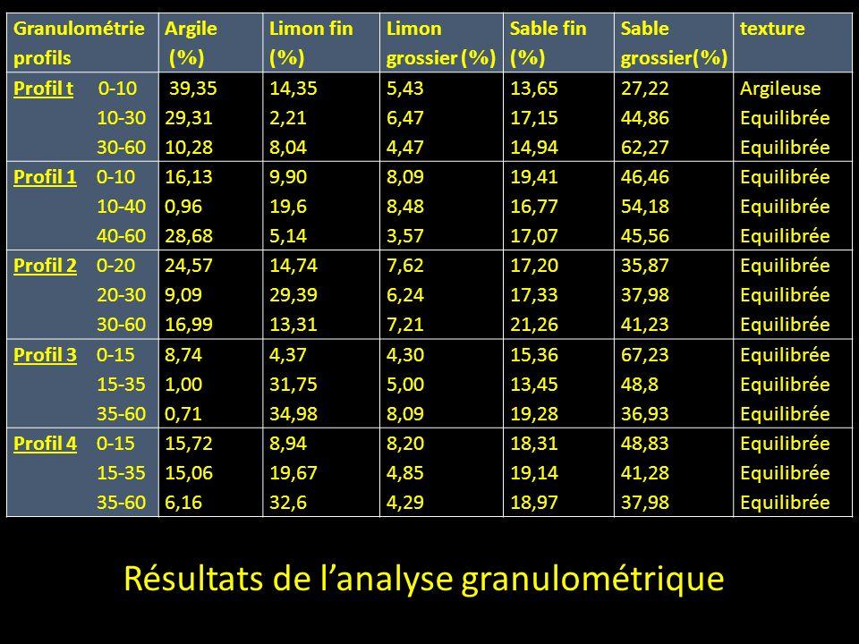 Résultats de l'analyse granulométrique