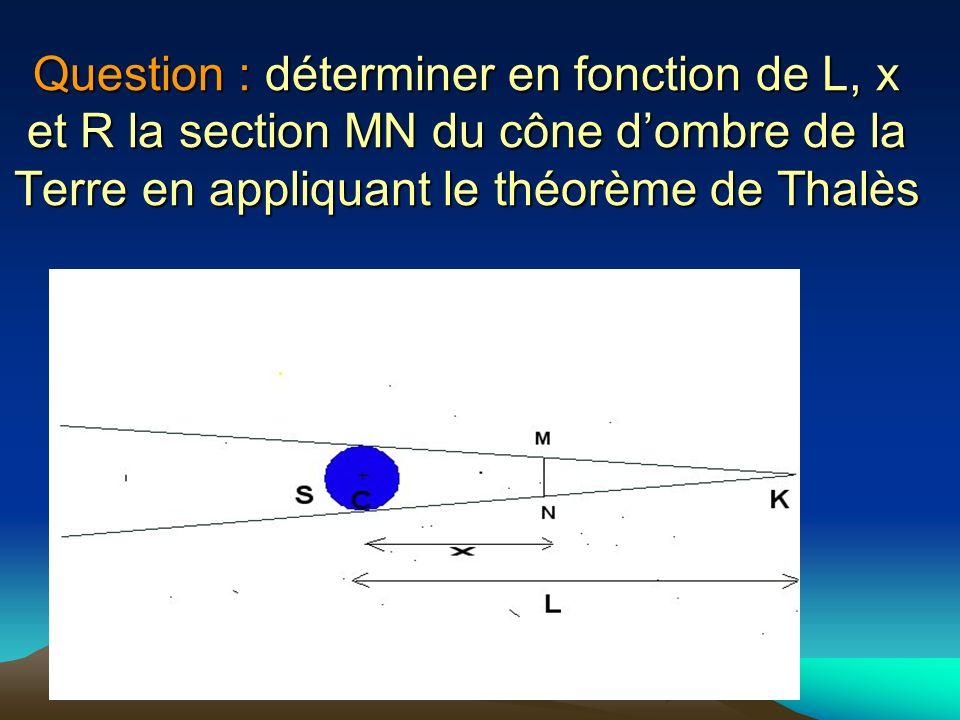 Question : déterminer en fonction de L, x et R la section MN du cône d'ombre de la Terre en appliquant le théorème de Thalès