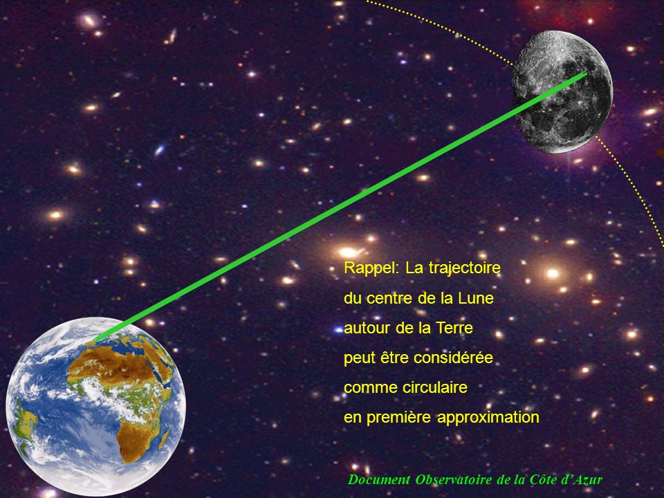 Rappel: La trajectoire du centre de la Lune autour de la Terre