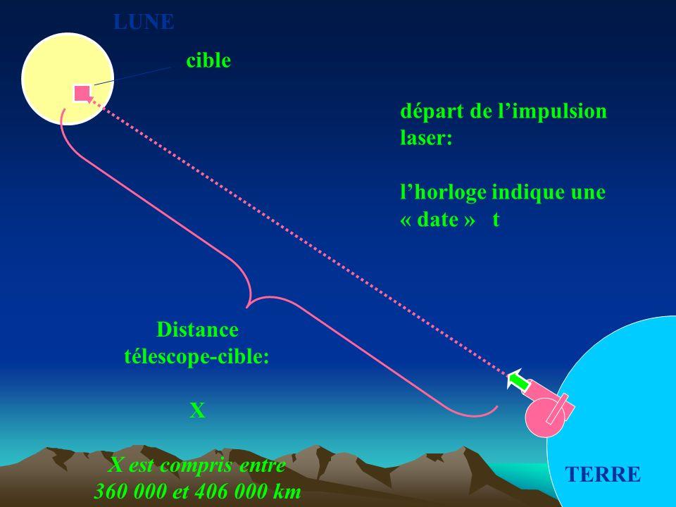 LUNE cible. départ de l'impulsion. laser: l'horloge indique une. « date » t. Distance. télescope-cible: