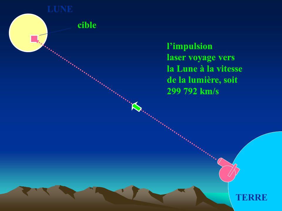 LUNE cible. l'impulsion. laser voyage vers. la Lune à la vitesse. de la lumière, soit. 299 792 km/s.