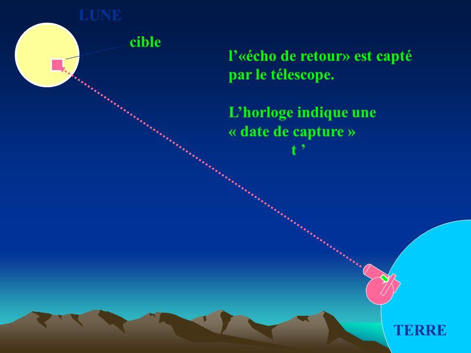 LUNE cible. l'«écho de retour» est capté. par le télescope. L'horloge indique une. « date de capture »