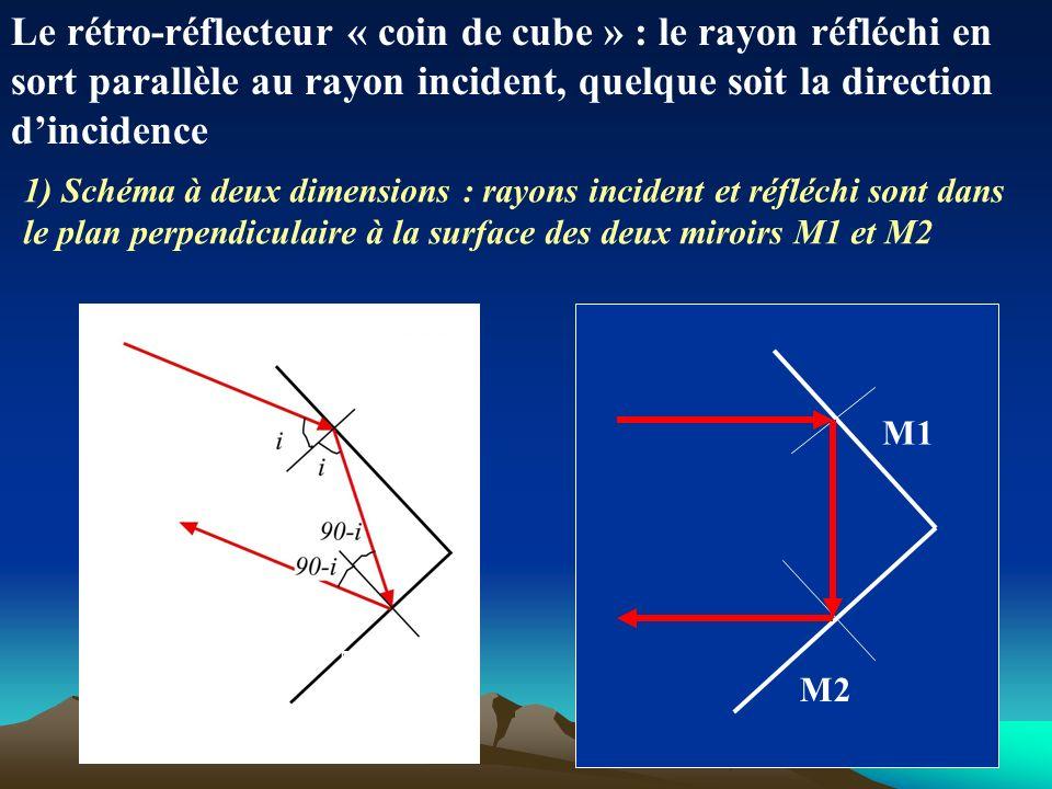 Le rétro-réflecteur « coin de cube » : le rayon réfléchi en sort parallèle au rayon incident, quelque soit la direction d'incidence
