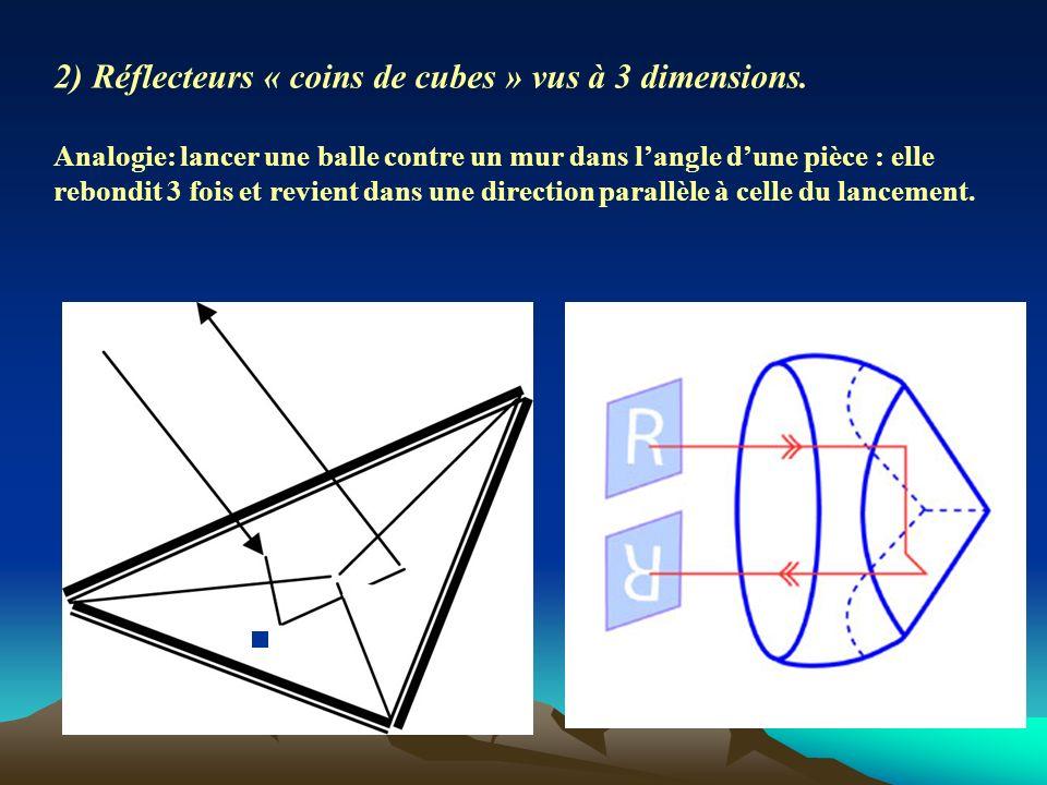 2) Réflecteurs « coins de cubes » vus à 3 dimensions.