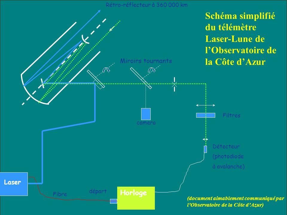 Rétro-réflecteur à 360 000 km Schéma simplifié du télémètre Laser-Lune de l'Observatoire de la Côte d'Azur.