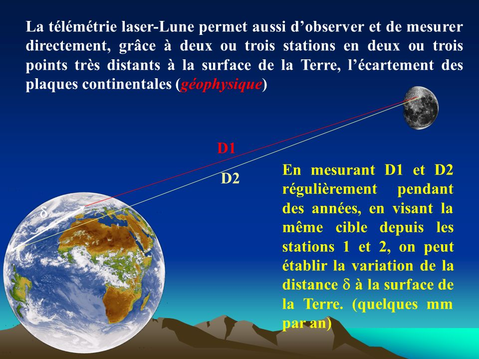 La télémétrie laser-Lune permet aussi d'observer et de mesurer directement, grâce à deux ou trois stations en deux ou trois points très distants à la surface de la Terre, l'écartement des plaques continentales (géophysique)