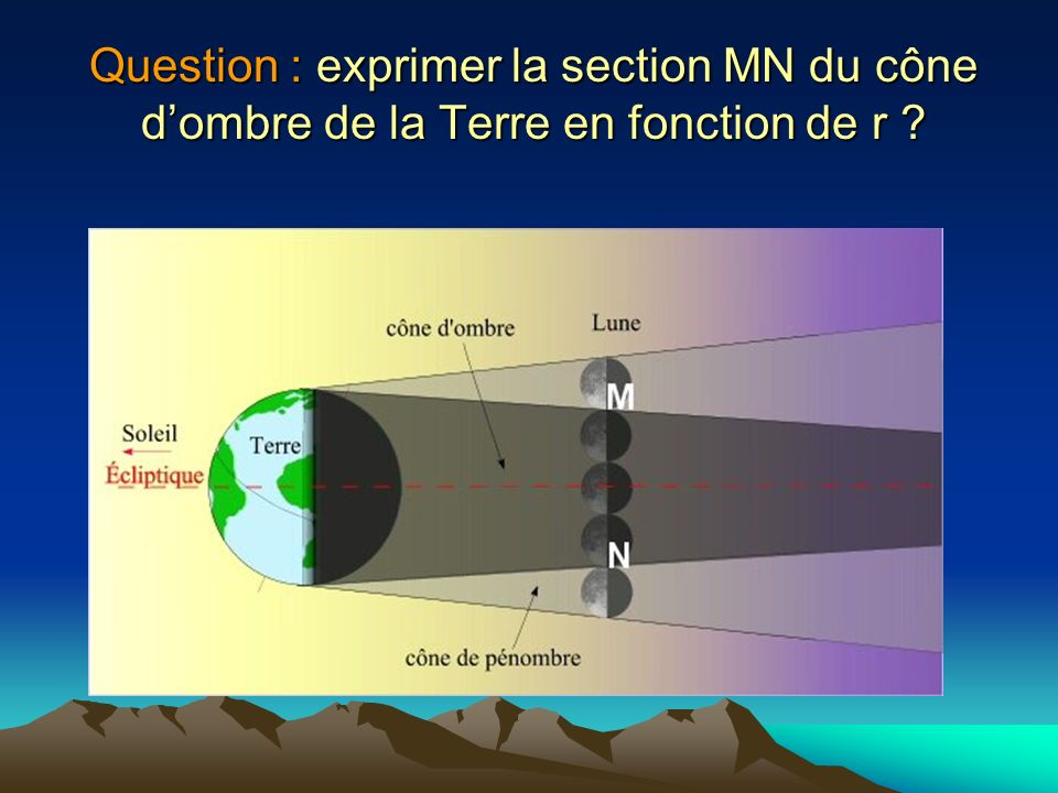 Question : exprimer la section MN du cône d'ombre de la Terre en fonction de r