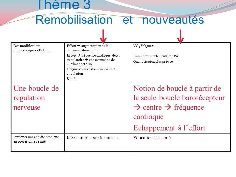 Thème 3 Remobilisation et nouveautés