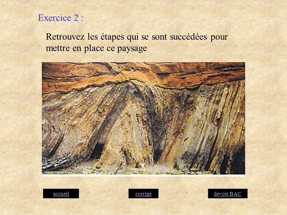 Exercice 2 : Retrouvez les étapes qui se sont succédées pour mettre en place ce paysage. source manuel SVT TS Bordas 2002.