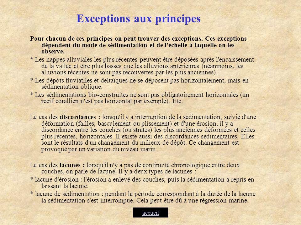 Exceptions aux principes