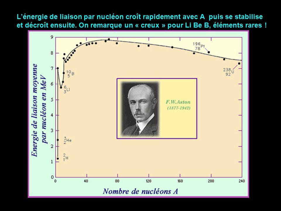 L'énergie de liaison par nucléon croît rapidement avec A puis se stabilise et décroît ensuite.