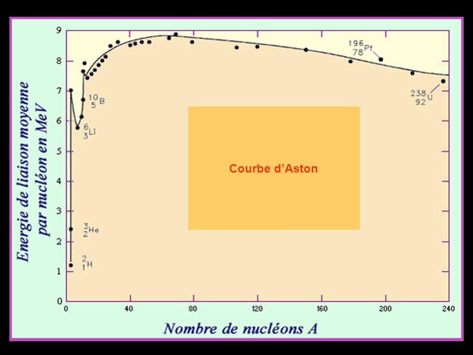 Courbe d'Aston