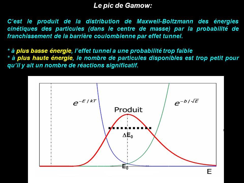 Le pic de Gamow:
