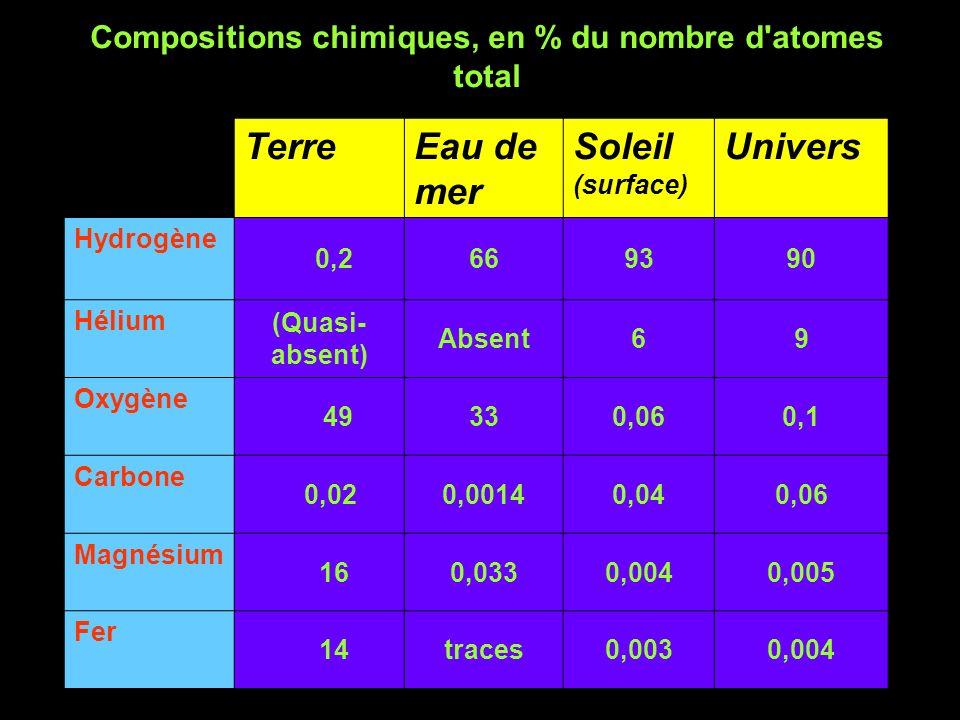 Compositions chimiques, en % du nombre d atomes total