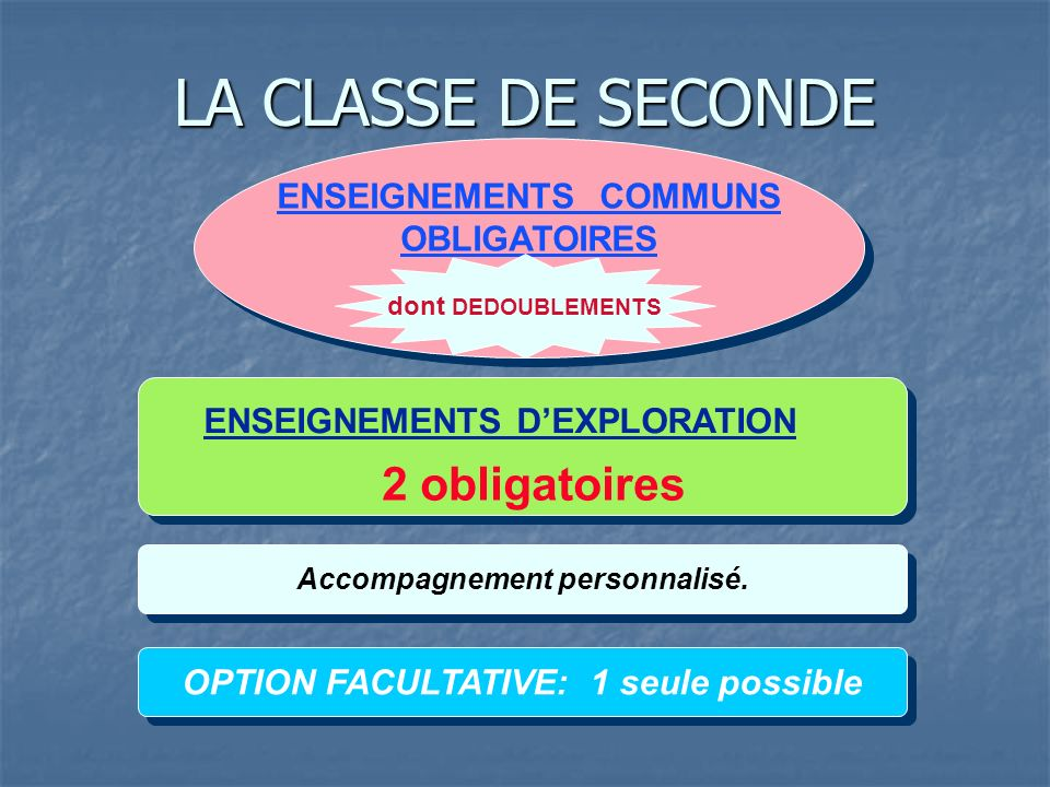 LA CLASSE DE SECONDE 2 obligatoires ENSEIGNEMENTS COMMUNS OBLIGATOIRES